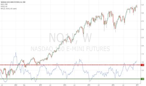 NQ1!: NASDAQ Advance Decline