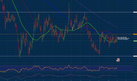EURUSD: Euro Imminent Breakdown