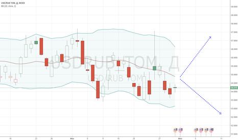 USDRUB_TOM: Цена образовала падающий канал?