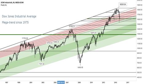 DOWI: Dow Jones Industrial Average: Mega-trend since 1975