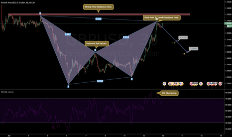 GBPUSD: GBPUSD Short Bat Harmonic Pattern with good price resistance.