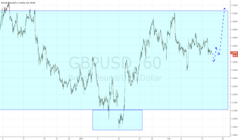 GBPUSD: GBPUSD waitng for reversal formation