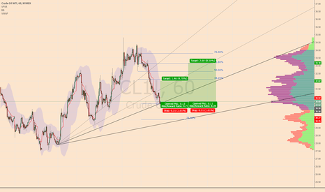 CL1!: Possible Bounce