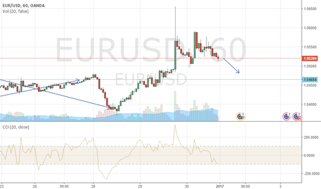 EURUSD: EURUSD, inverted head&shoulders, Sell, target 1.0480