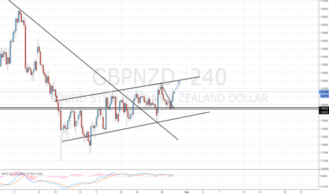 GBPNZD: GBP/NZD Long Setup / Update