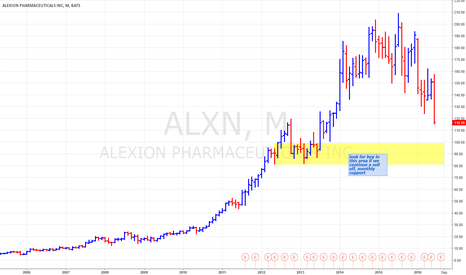 ALXN: long after more pull back
