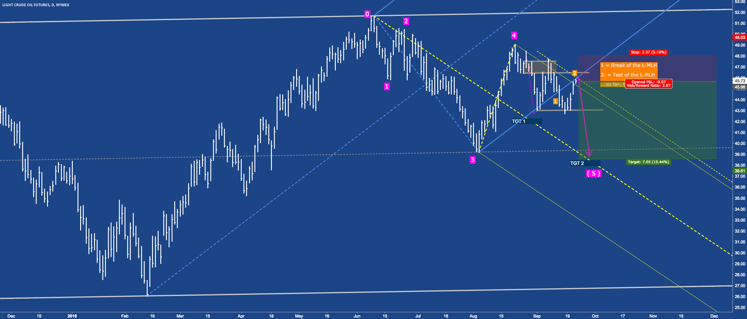 CL - Crude ready for the final move?