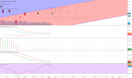 ANFI: 14.01 above move up