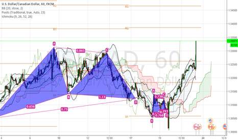 USDCAD: usdcad Triple top.