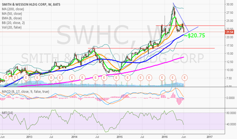SWHC: $SWHC If good earnings, ~$20.75 should hold