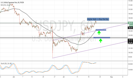 USDJPY: Usd/Jpy - Buy the dip!