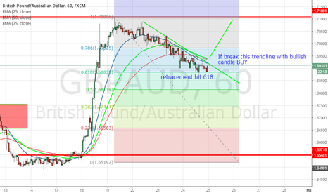 GBPAUD: Possible BUY opportunity on GBPAUD