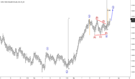 EURNZD: Elliott Wave Analysis: EURNZD Breaking Out Of A Triangle