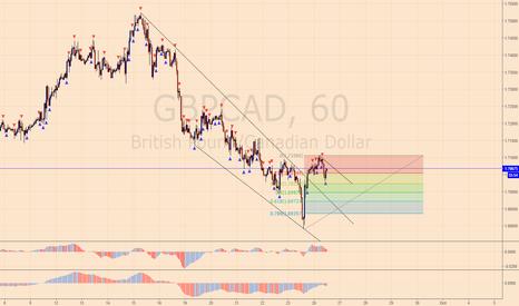 GBPCAD: LONG GBP/CAD