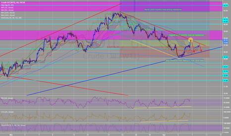 USOIL: Crude Oil WTI downtrend channel play might correct to blue line