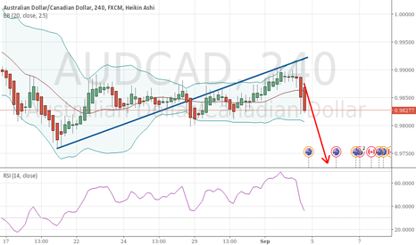 AUDCAD: AUDCAD moving lower, finally some movement!