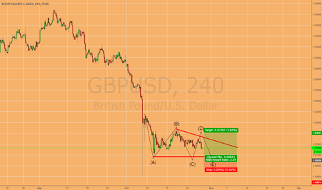GBPUSD: Long GBP/USD Bullish Triangle