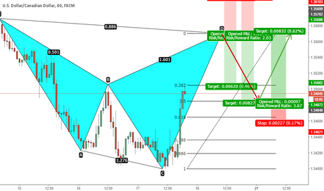 USDCAD: USDCAD - Shark and 5-0 Pattern Formation