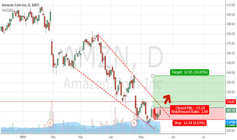 AMZN: Amzn bias Long for target at 336.74