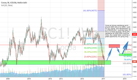 CC1!: Cacoa - Could be a good opportunity to go long around 1850-2000