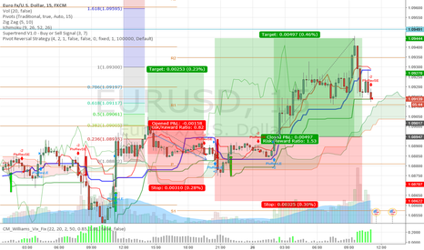 EURUSD: EUR USD UPDATE ON LONG