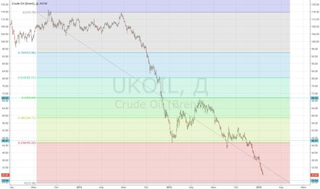 UKOIL: Crude Oil Следущая остановка в районе 25$ за барель