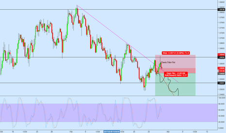EURUSD: NZDUSD Short off Broken Horizontal and Trendline Support