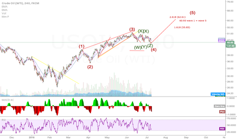 USOIL: usoil ready for 5th wave up?