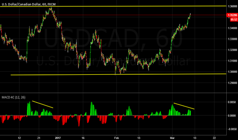 USDCAD: Waiting for a nice short