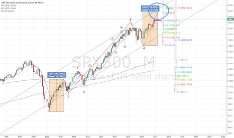 SPX500: S&P месяц