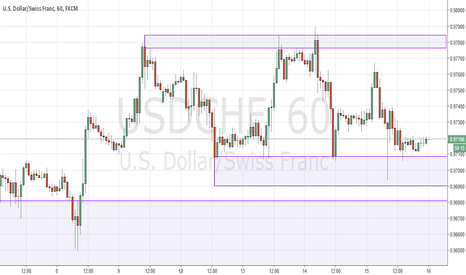 USDCHF: USDCHF looking to rally from range support