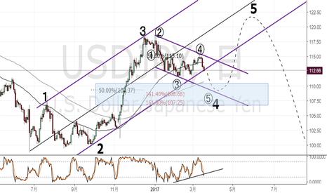 USDJPY: ドル円中期実験&検証用チャート
