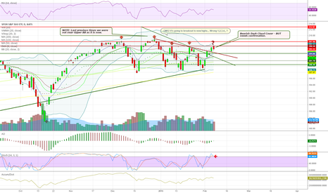 SPY: $SPY w/comments.  Note this Superball pattern hit top of arc Fri
