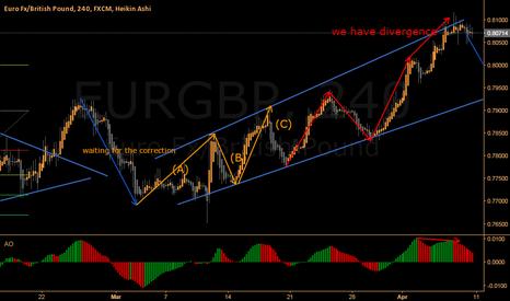 EURGBP: going short