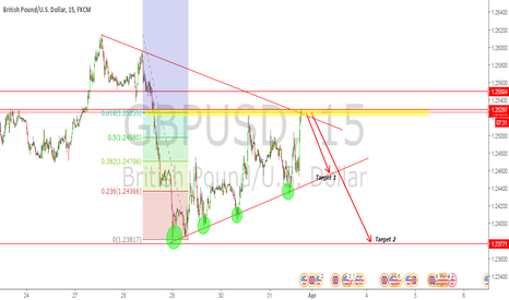 GBPUSD: sell GBPUSD ON evey high swing