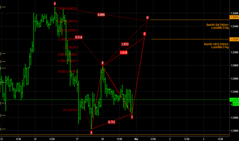 GBPUSD: GBPUSD H1 Buy now Sell later
