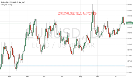 EURUSD: EURUSD: Sets Up For More Bear Pressure