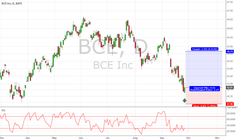 BCE: BCE Long for short term