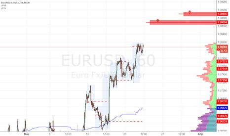 EURUSD: EURUSD продажа 1.0870