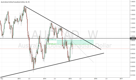 AUDCAD: Patience is key