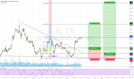 X: US Steel Corp