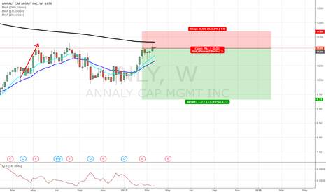 NLY: NLY Short of 200 DAY MA