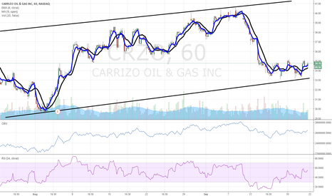 CRZO: $CRZO bullish base