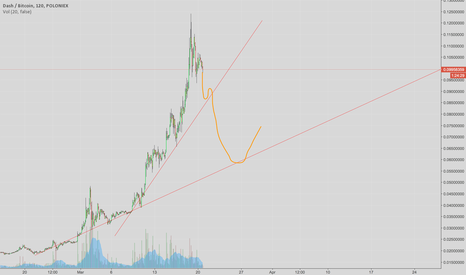 DASHBTC: Dash - Overbought Long/Mid