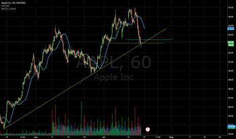AAPL: Going long on appl