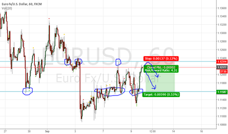 EURUSD: EURUSD Short (Price Action)