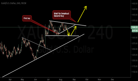 XAUUSD: Wait for next impulse