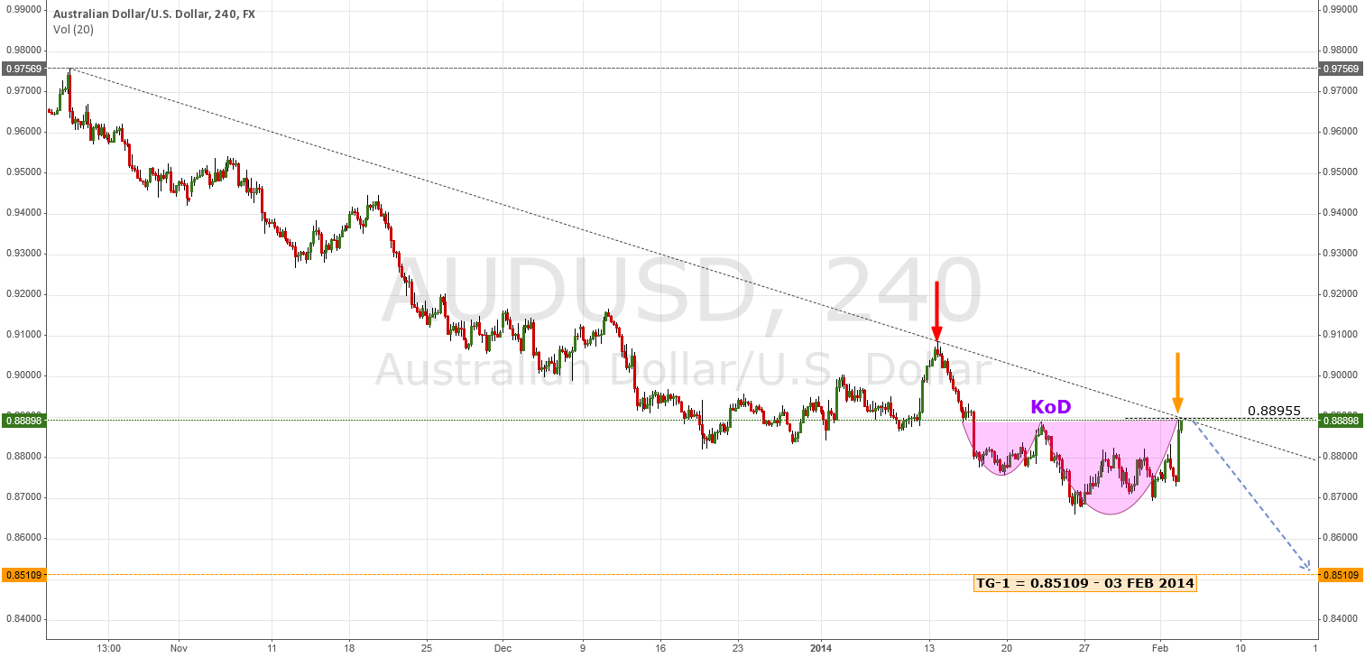 Kiss of Death | #AUDUSD #AUD #USD #Forex #technicalanalysis