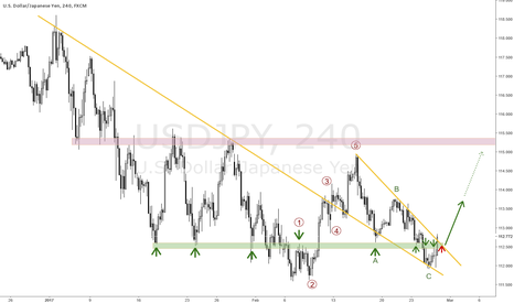 USDJPY: USDJPY PAVING THE WAY FOR THE NEXT LEG HIGHER