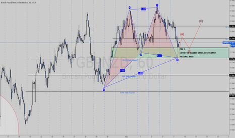 GBPNZD: WHO LET THE BULLS OUT??????